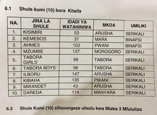 Best Top 10 School Form Six Results 2020