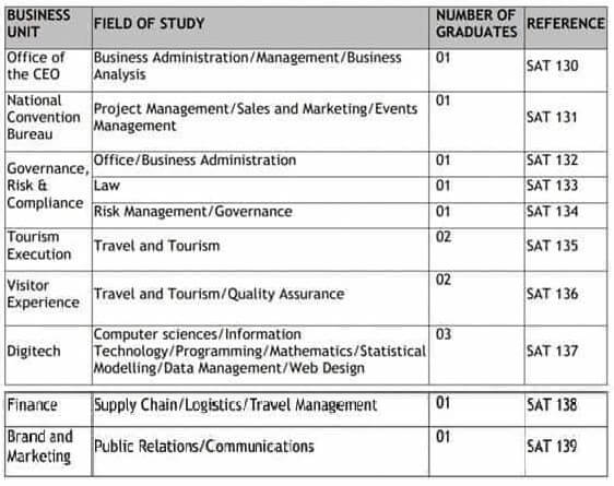 South Africa Tourism Internships 2021 For Young South Africans Graduates